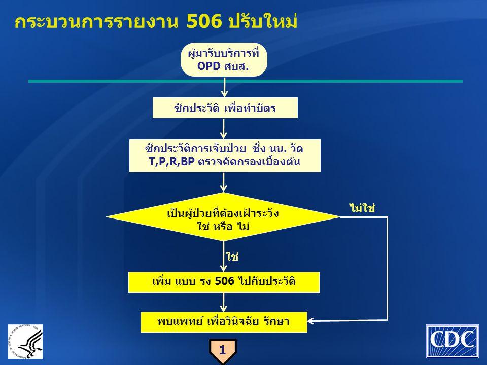 กระบวนการรายงาน 506 ปรับใหม่ 1 ซักประวัติ เพื่อทำบัตร ซักประวัติการเจ็บป่วย ชั่ง นน. วัด T,P,R,BP ตรวจคัดกรองเบื้องต้น เป็นผู้ป่วยที่ต้องเฝ้าระวัง ใช่