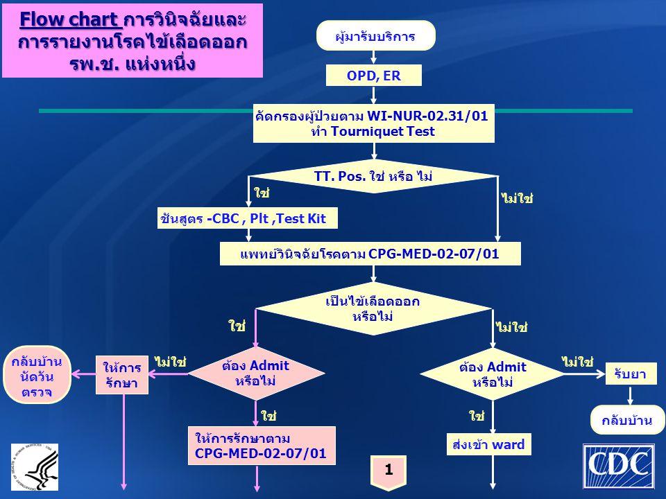 Flow chart การวินิจฉัยและ การรายงานโรคไข้เลือดออก รพ.ช. แห่งหนึ่ง 1 OPD, ER คัดกรองผู้ป่วยตาม WI-NUR-02.31/01 ทำ Tourniquet Test TT. Pos. ใช่ หรือ ไม่
