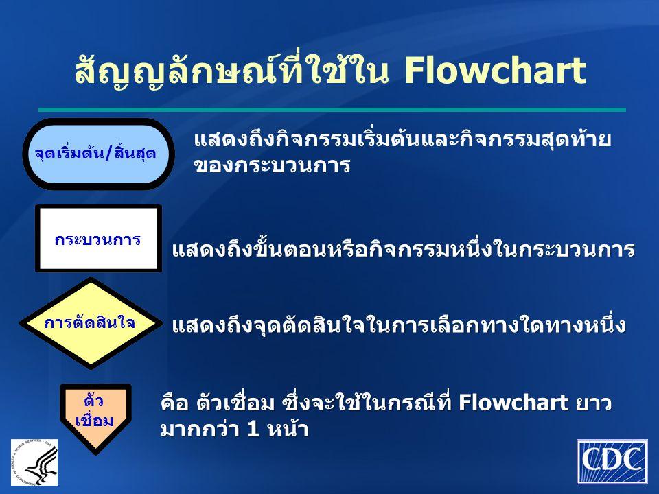 สัญญลักษณ์ที่ใช้ใน Flowchart แสดงถึงกิจกรรมเริ่มต้นและกิจกรรมสุดท้าย ของกระบวนการ แสดงถึงขั้นตอนหรือกิจกรรมหนึ่งในกระบวนการ แสดงถึงจุดตัดสินใจในการเลื