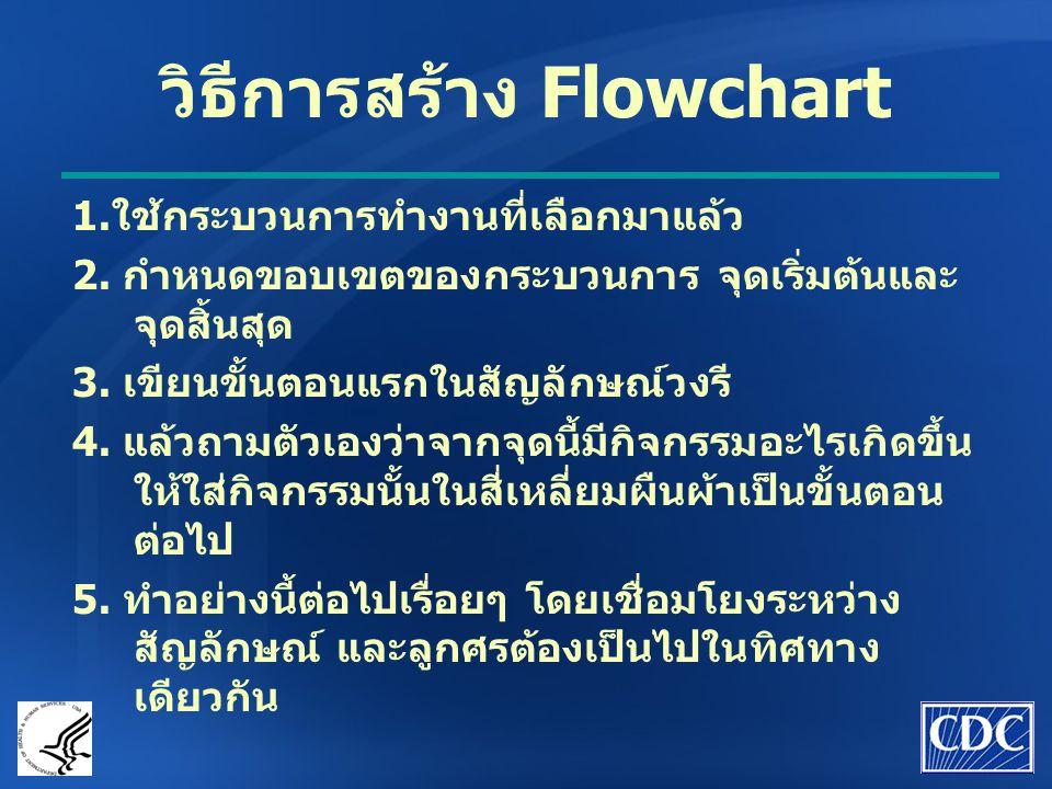 วิธีการสร้าง Flowchart 1.ใช้กระบวนการทำงานที่เลือกมาแล้ว 2. กำหนดขอบเขตของกระบวนการ จุดเริ่มต้นและ จุดสิ้นสุด 3. เขียนขั้นตอนแรกในสัญลักษณ์วงรี 4. แล้