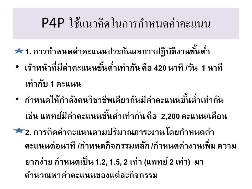 P4P ใช้แนวคิดในการกำหนดค่าคะแนน 1. การกำหนดค่าคะแนนประกันผลการปฎิบัติงานขั้นต่ำ เจ้าหน้าที่มีค่าคะแนนขั้นต่ำเท่ากัน คือ 420 นาที /วัน 1 นาที เท่ากับ 1