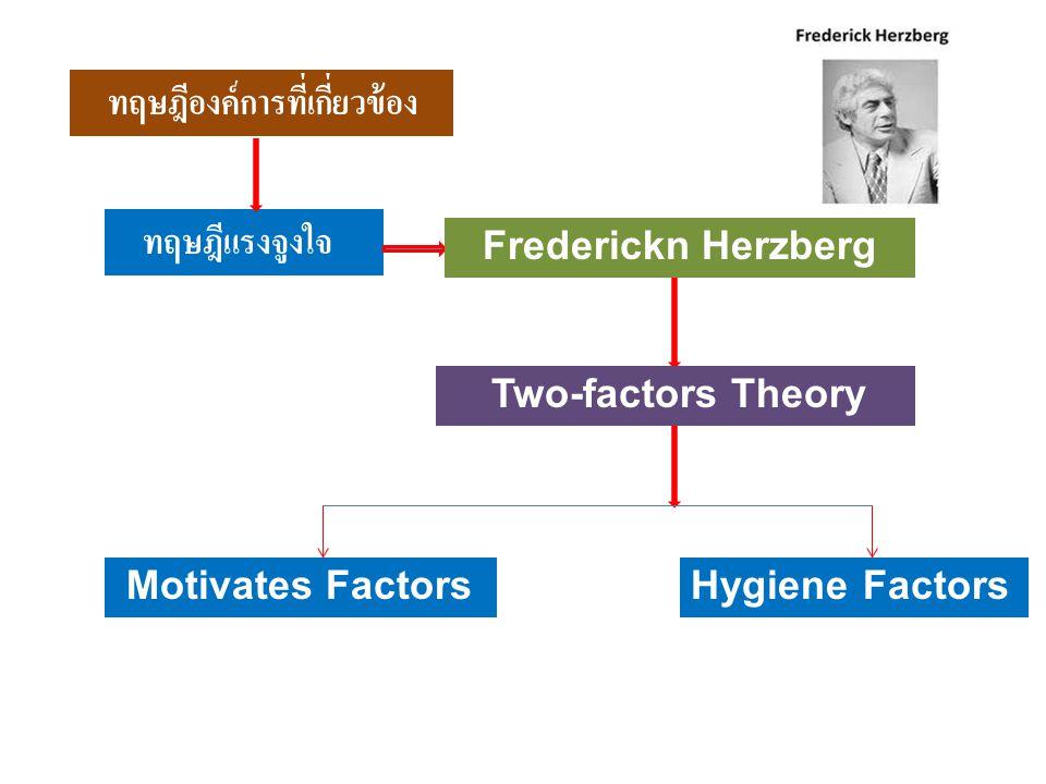ทฤษฎีแรงจูงใจ Frederickn Herzberg Two-factors Theory Motivates FactorsHygiene Factors ทฤษฎีองค์การที่เกี่ยวข้อง
