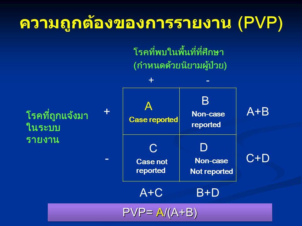 ความถูกต้องของการรายงาน (PVP) PVP= A/(A+B) โรคที่พบในพื้นที่ที่ศึกษา (กำหนดด้วยนิยามผู้ป่วย) +- โรคที่ถูกแจ้งมา ในระบบ รายงาน + A Case reported B Non-