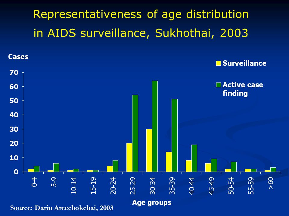 Representativeness of age distribution in AIDS surveillance, Sukhothai, 2003 Source: Darin Areechokchai, 2003