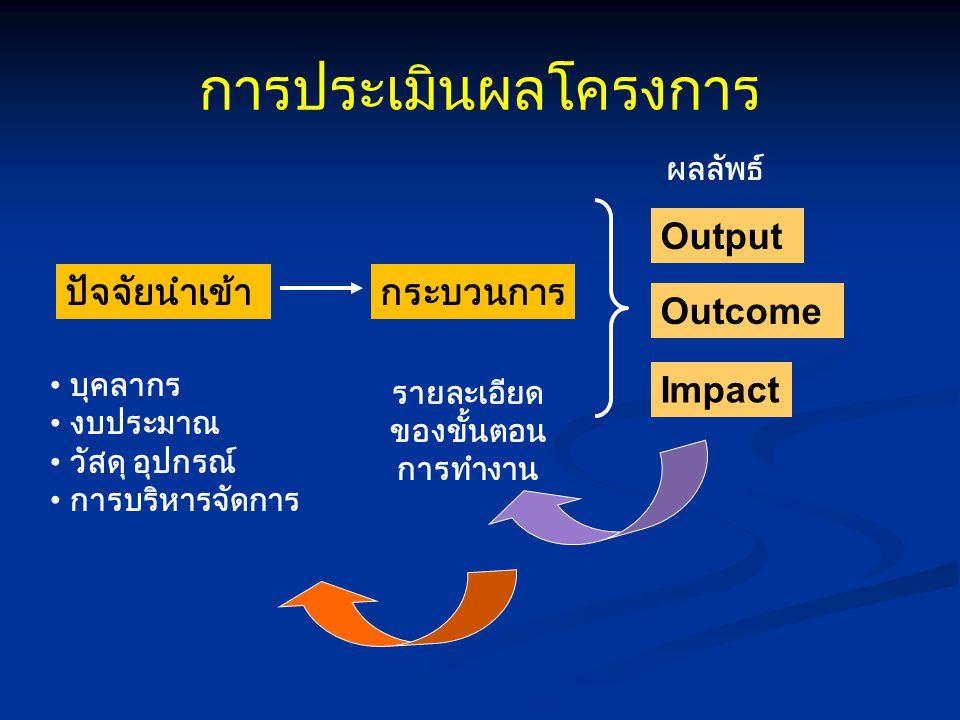 การประเมินผลโครงการ ปัจจัยนำเข้ากระบวนการ Output บุคลากร งบประมาณ วัสดุ อุปกรณ์ การบริหารจัดการ รายละเอียด ของขั้นตอน การทำงาน Outcome Impact ผลลัพธ์