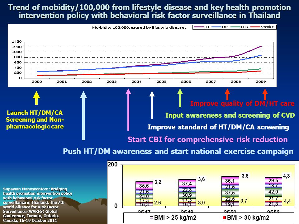 Trend of mobidity/100,000 from lifestyle disease and key health promotion intervention policy with behavioral risk factor surveillance in Thailand Launch HT/DM/CA Screening and Non- pharmacologic care Push HT/DM awareness and start national exercise campaign Start CBI for comprehensive risk reduction Improve standard of HT/DM/CA screening Input awareness and screening of CVD Improve quality of DM/HT care 12 Bridging health promotion intervention policy with behavioral risk factor surveillance in Thailand, The 7th World Alliance for Risk Factor Surveillance (WARFS) Global Conference, Toronto, Ontario, Canada, 16-19 October 2011 Supawan Manosoontorn: Bridging health promotion intervention policy with behavioral risk factor surveillance in Thailand, The 7th World Alliance for Risk Factor Surveillance (WARFS) Global Conference, Toronto, Ontario, Canada, 16-19 October 2011
