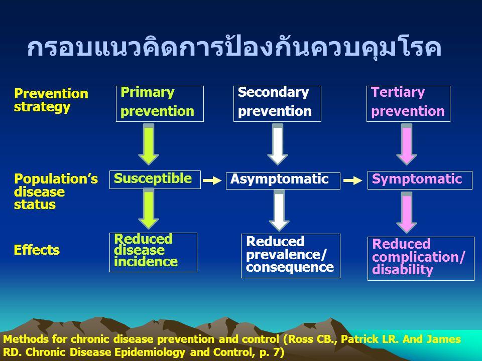 กรอบแนวคิดการป้องกันควบคุมโรค Methods for chronic disease prevention and control (Ross CB., Patrick LR. And James RD. Chronic Disease Epidemiology and
