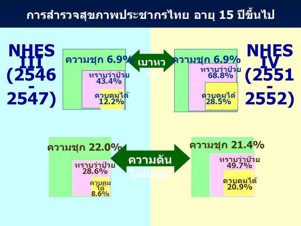 เบาหว าน ความดัน โลหิตสูง การสำรวจสุขภาพประชากรไทย อายุ 15 ปีขึ้นไป NHES III (2546 - 2547) NHES IV (2551 - 2552) ความชุก 6.9% ความชุก 22.0% ความชุก 21