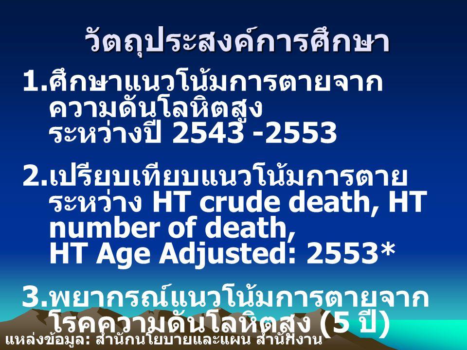 วัตถุประสงค์การศึกษา 1. ศึกษาแนวโน้มการตายจาก ความดันโลหิตสูง ระหว่างปี 2543 -2553 2. เปรียบเทียบแนวโน้มการตาย ระหว่าง HT crude death, HT number of de