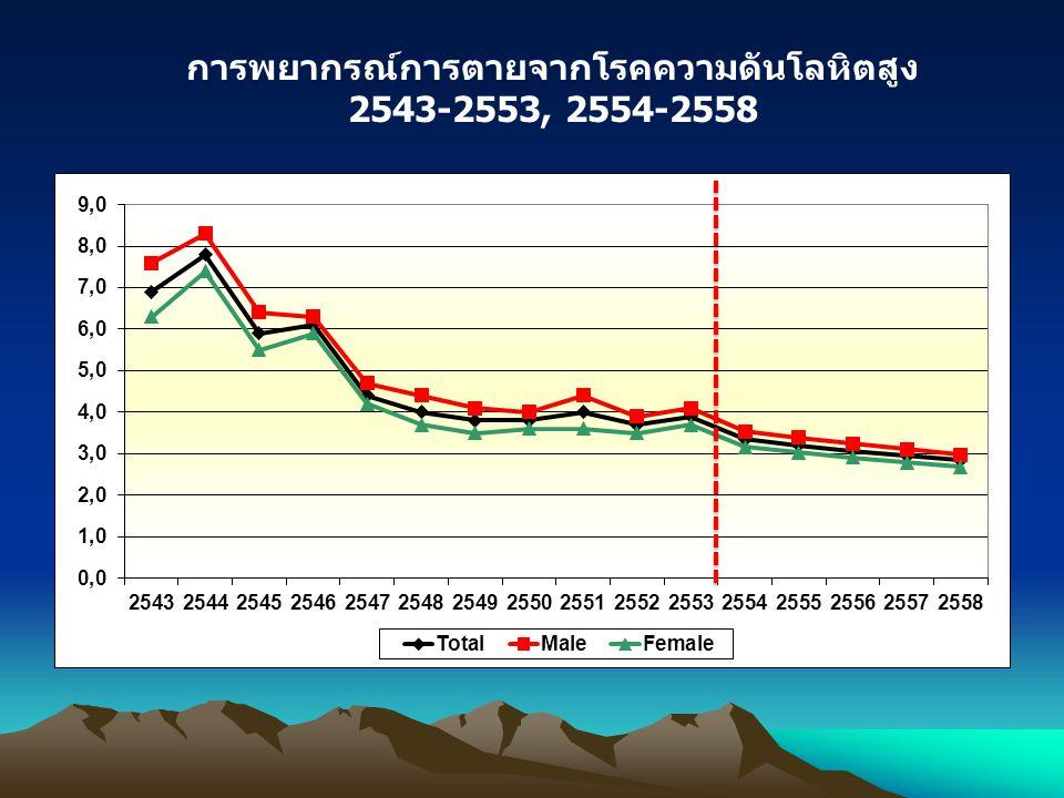 การพยากรณ์การตายจากโรคความดันโลหิตสูง 2543-2553, 2554-2558