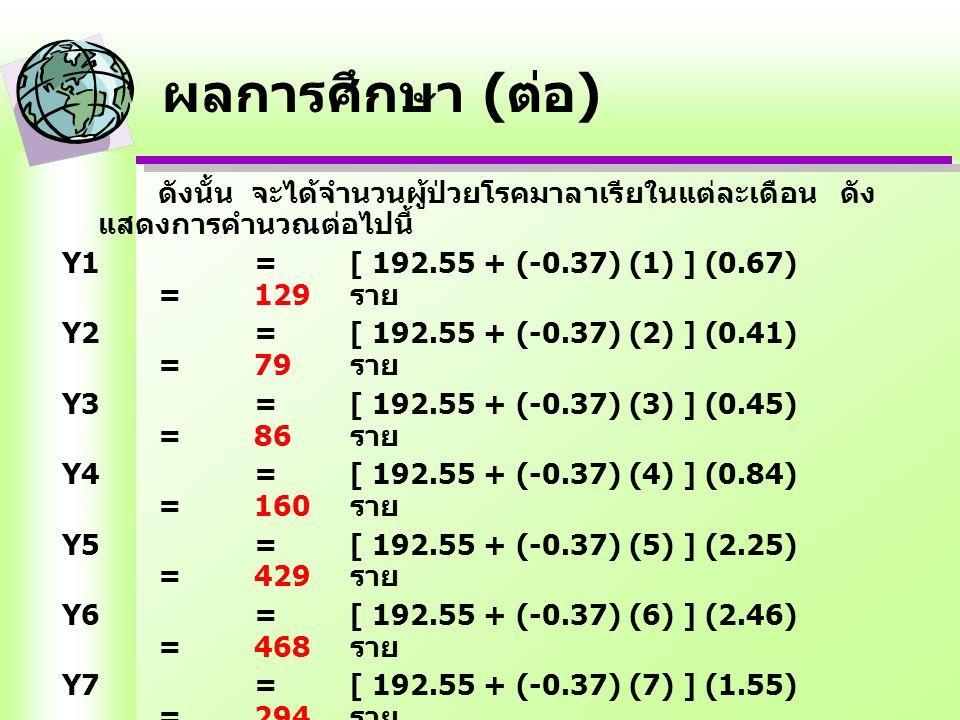 ดังนั้น จะได้จำนวนผู้ป่วยโรคมาลาเรียในแต่ละเดือน ดัง แสดงการคำนวณต่อไปนี้ Y1= [ 192.55 + (-0.37) (1) ] (0.67) =129 ราย Y2= [ 192.55 + (-0.37) (2) ] (0