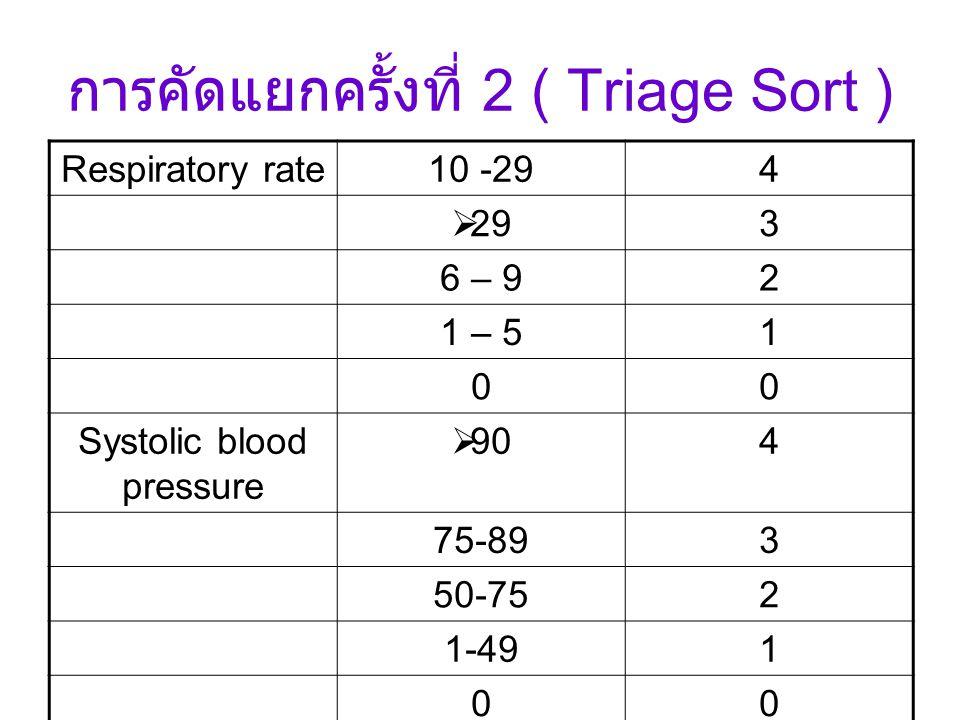 การคัดแยกครั้งที่ 2 ( Triage Sort ) Respiratory rate10 -294  293 6 – 92 1 – 51 00 Systolic blood pressure  904 75-893 50-752 1-491 00