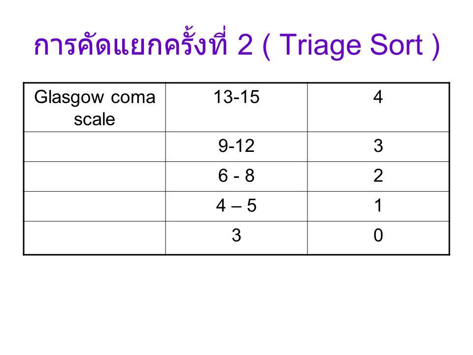 การคัดแยกครั้งที่ 2 ( Triage Sort ) Glasgow coma scale 13-154 9-123 6 - 82 4 – 51 30
