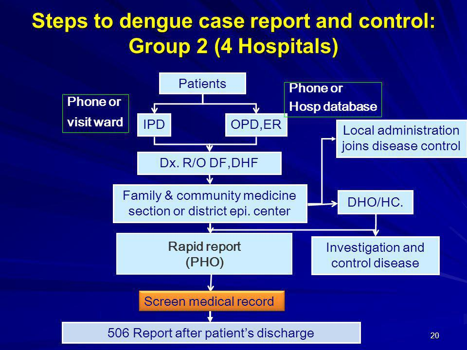 20 Patients OPD,ERIPD Family & community medicine section or district epi. center Investigation and control disease DHO/HC. Dx. R/O DF,DHF 506 Report