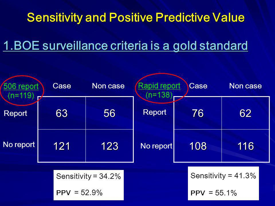 28 Sensitivity and Positive Predictive Value 1.BOE surveillance criteria is a gold standard 7662 108116 Report No report6356121123 Report No report Se