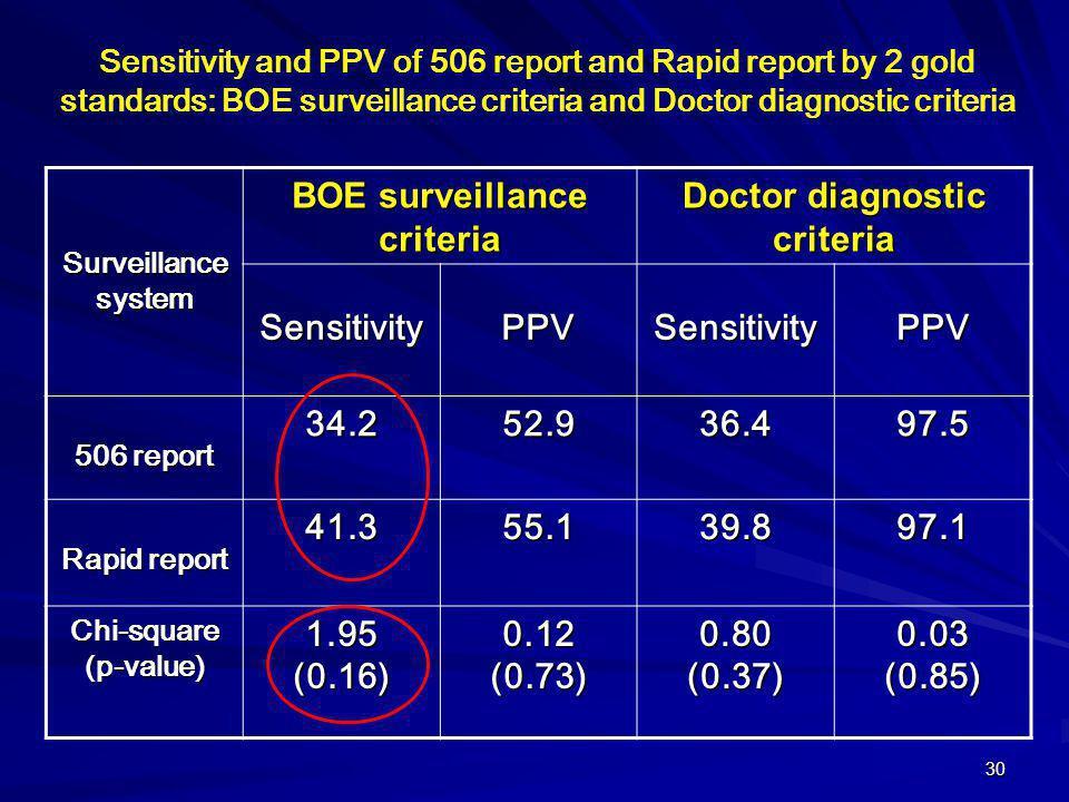 30 Surveillance system BOE surveillance criteria Doctor diagnostic criteria SensitivityPPVSensitivityPPV 506 report 34.252.936.497.5 Rapid report 41.3