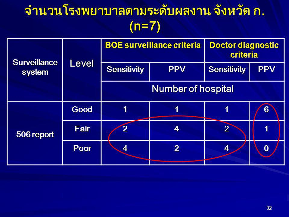 32 จำนวนโรงพยาบาลตามระดับผลงาน จังหวัด ก. (n=7) Surveillance system Level BOE surveillance criteria Doctor diagnostic criteria SensitivityPPVSensitivi
