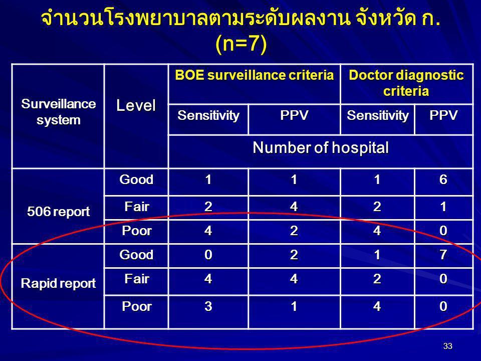 33 Surveillance system Level BOE surveillance criteria Doctor diagnostic criteria SensitivityPPVSensitivityPPV Number of hospital 506 report Good1116