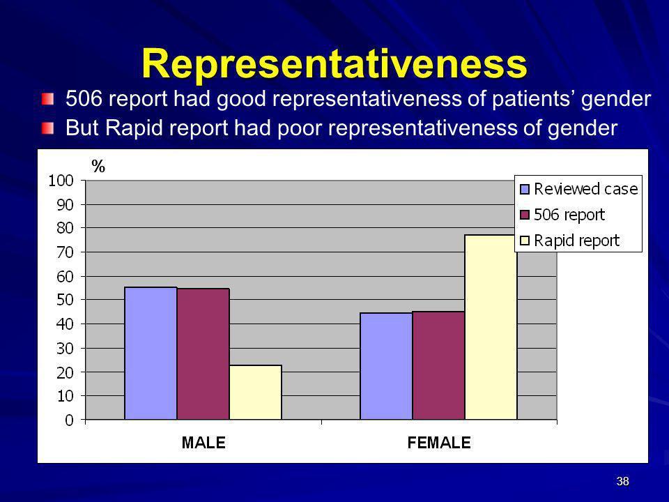 38 Representativeness 506 report had good representativeness of patients' gender But Rapid report had poor representativeness of gender %