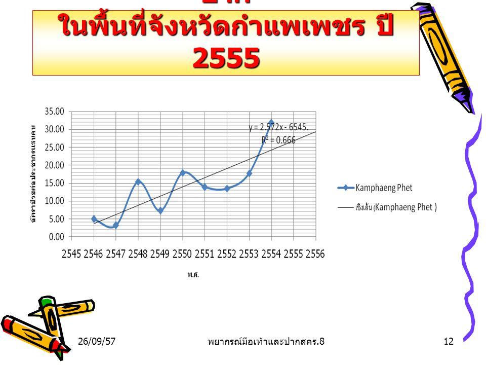การคาดการณ์โรคมือเท้าและ ปาก ในพื้นที่จังหวัดกำแพเพชร ปี 2555 26/09/5712 พยากรณ์มือเท้าและปากสคร.8