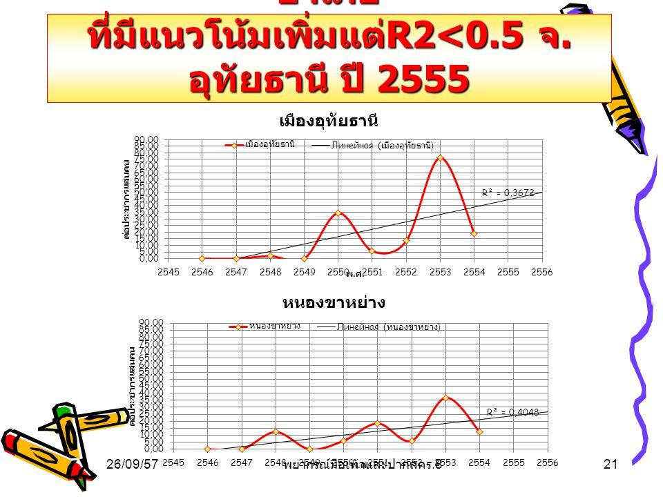 การคาดการณ์โรคมือเท้าและปาก อำเภอ ที่มีแนวโน้มเพิ่มแต่ R2<0.5 จ. อุทัยธานี ปี 2555 26/09/5721 พยากรณ์มือเท้าและปากสคร.8