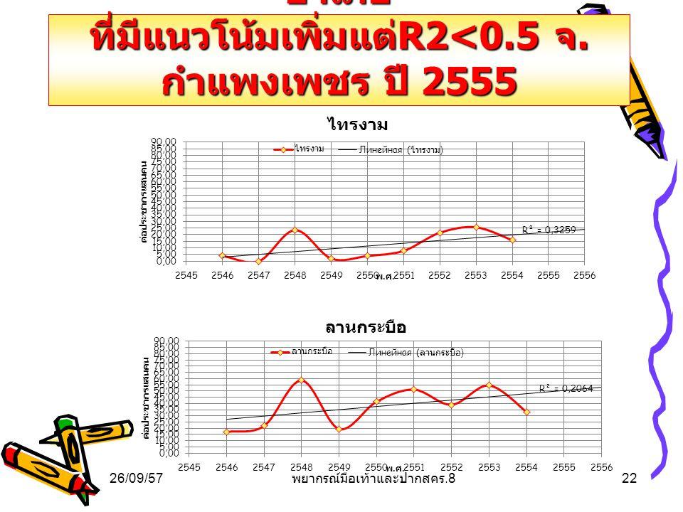 การคาดการณ์โรคมือเท้าและปาก อำเภอ ที่มีแนวโน้มเพิ่มแต่ R2<0.5 จ. กำแพงเพชร ปี 2555 26/09/5722 พยากรณ์มือเท้าและปากสคร.8