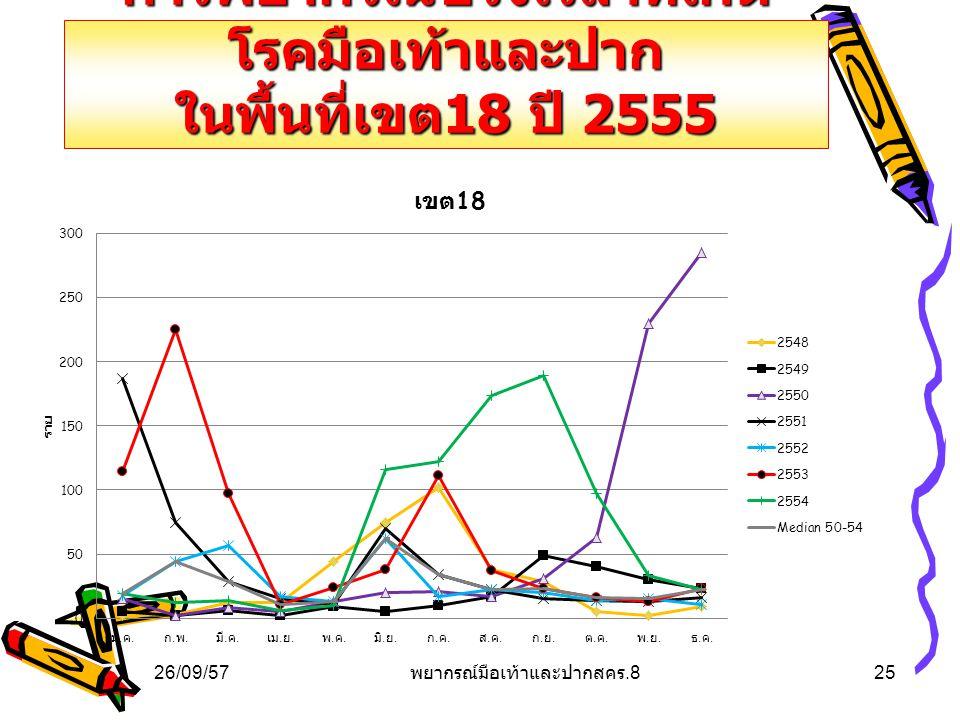 การพยากรณ์ช่วงเวลาที่เกิด โรคมือเท้าและปาก ในพื้นที่เขต 18 ปี 2555 26/09/5725 พยากรณ์มือเท้าและปากสคร.8
