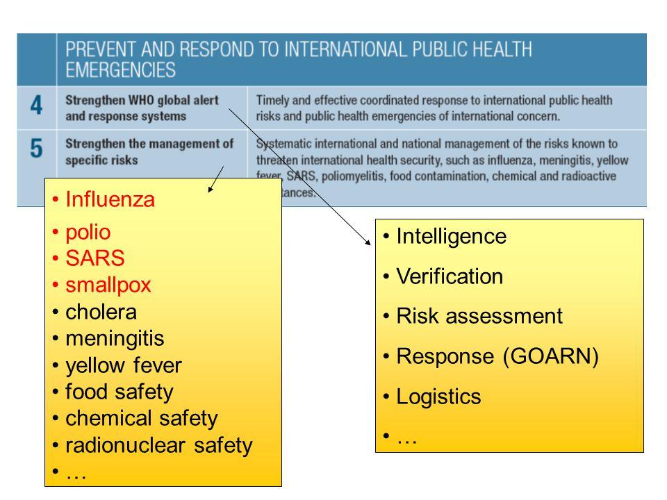Influenza polio SARS smallpox cholera meningitis yellow fever food safety chemical safety radionuclear safety … Intelligence Verification Risk assessment Response (GOARN) Logistics …