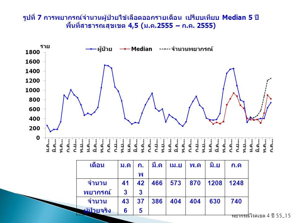 พยากรณ์โรคเขต 4 ปี 55_15 รูปที่ 7 การพยากรณ์จำนวนผู้ป่วยไข้เลือดออกรายเดือน เปรียบเทียบ Median 5 ปี พื้นที่สาธารณสุขเขต 4,5 (ม.ค.2555 – ก.ค. 2555) เดื