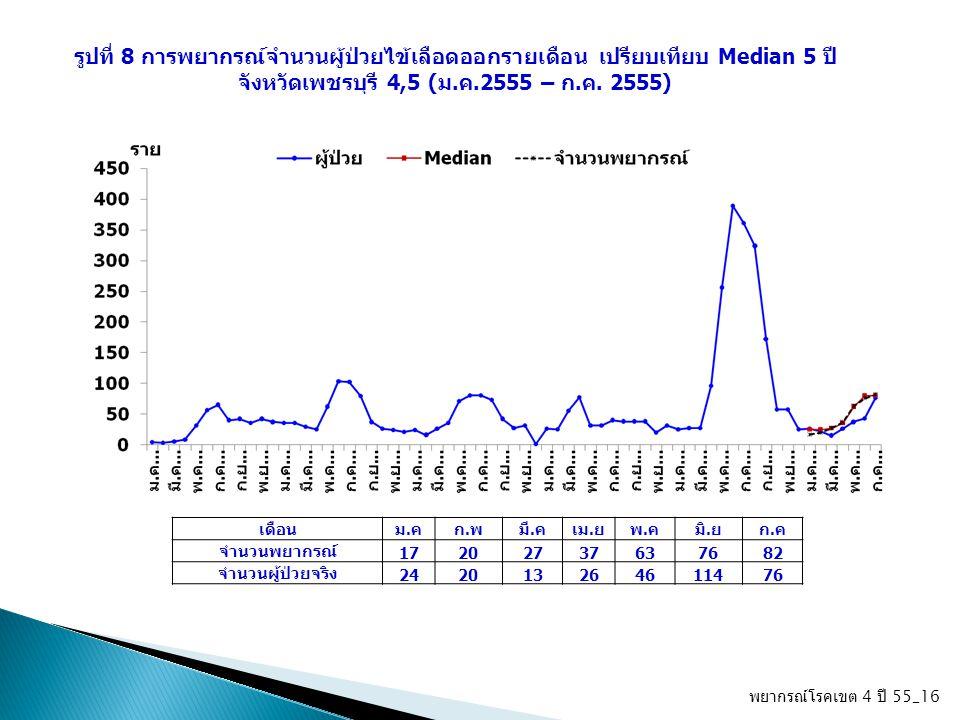 พยากรณ์โรคเขต 4 ปี 55_16 รูปที่ 8 การพยากรณ์จำนวนผู้ป่วยไข้เลือดออกรายเดือน เปรียบเทียบ Median 5 ปี จังหวัดเพชรบุรี 4,5 (ม.ค.2555 – ก.ค. 2555) เดือนม.