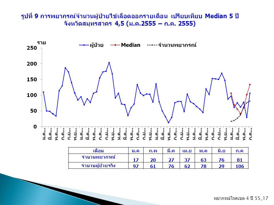 พยากรณ์โรคเขต 4 ปี 55_17 รูปที่ 9 การพยากรณ์จำนวนผู้ป่วยไข้เลือดออกรายเดือน เปรียบเทียบ Median 5 ปี จังหวัดสมุทรสาคร 4,5 (ม.ค.2555 – ก.ค. 2555) เดือนม