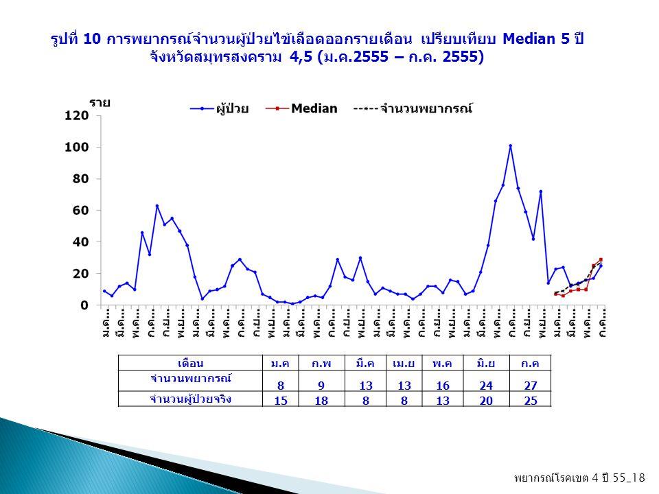 พยากรณ์โรคเขต 4 ปี 55_18 รูปที่ 10 การพยากรณ์จำนวนผู้ป่วยไข้เลือดออกรายเดือน เปรียบเทียบ Median 5 ปี จังหวัดสมุทรสงคราม 4,5 (ม.ค.2555 – ก.ค. 2555) เดื