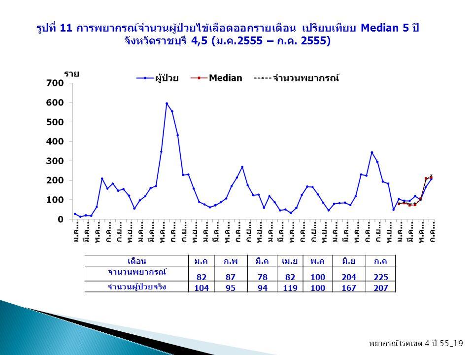 พยากรณ์โรคเขต 4 ปี 55_19 รูปที่ 11 การพยากรณ์จำนวนผู้ป่วยไข้เลือดออกรายเดือน เปรียบเทียบ Median 5 ปี จังหวัดราชบุรี 4,5 (ม.ค.2555 – ก.ค. 2555) เดือนม.