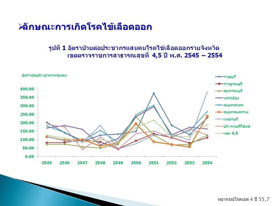 พยากรณ์โรคเขต 4 ปี 55_8 ตารางที่ 1 10 อันดับอัตราป่วยต่อประชากรแสนคน จำแนกตามเขตตรวจราชการ ของประเทศไทย ปี พ.ศ.