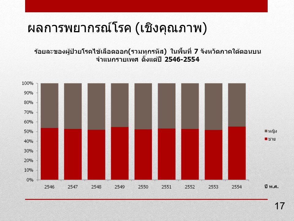 ผลการพยากรณ์โรค ( เชิงคุณภาพ ) ร้อยละของผู้ป่วยโรคไข้เลือดออก(รวมทุกรหัส) ในพื้นที่ 7 จังหวัดภาคใต้ตอนบน จำแนกรายเพศ ตั้งแต่ปี 2546-2554 17