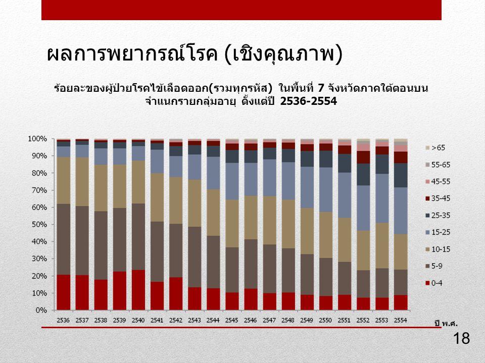 ผลการพยากรณ์โรค ( เชิงคุณภาพ ) ร้อยละของผู้ป่วยโรคไข้เลือดออก(รวมทุกรหัส) ในพื้นที่ 7 จังหวัดภาคใต้ตอนบน จำแนกรายกลุ่มอายุ ตั้งแต่ปี 2536-2554 18