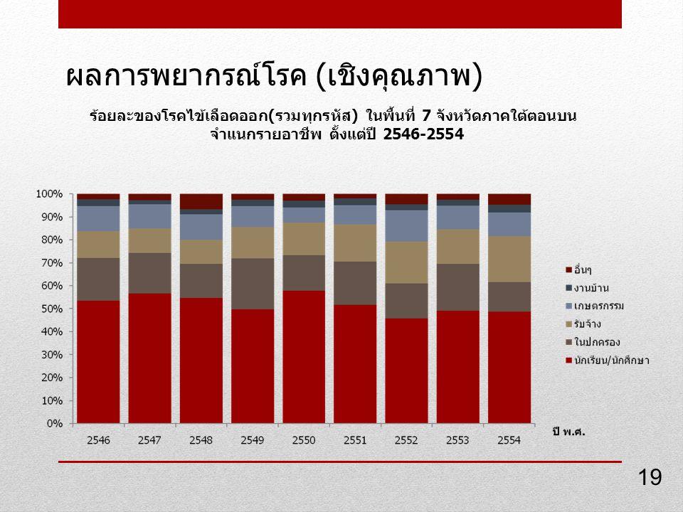ผลการพยากรณ์โรค ( เชิงคุณภาพ ) ร้อยละของโรคไข้เลือดออก(รวมทุกรหัส) ในพื้นที่ 7 จังหวัดภาคใต้ตอนบน จำแนกรายอาชีพ ตั้งแต่ปี 2546-2554 19