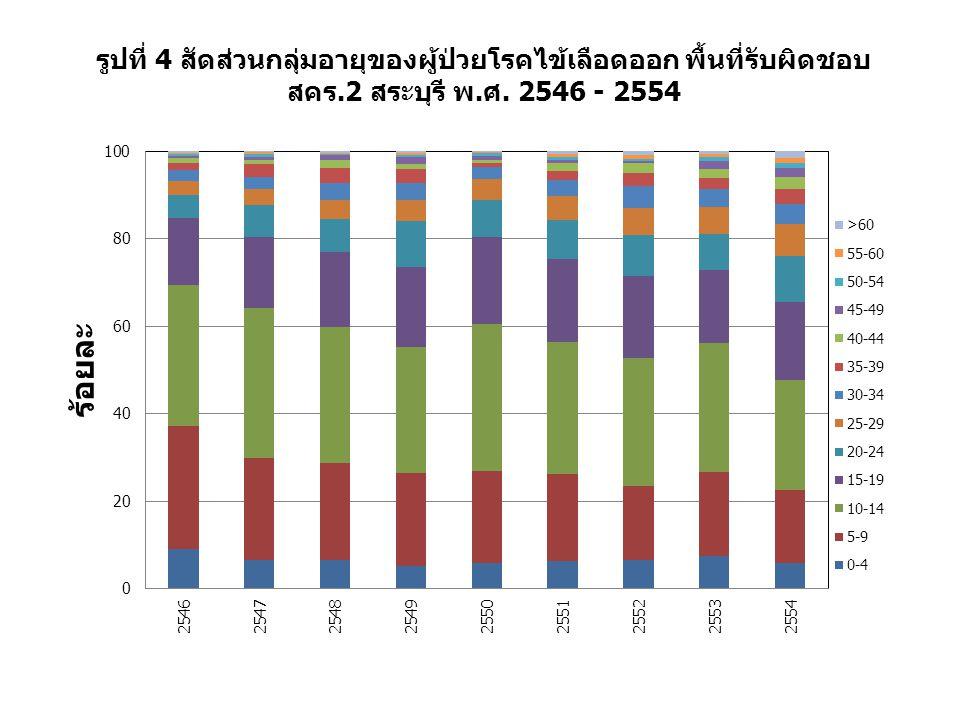 รูปที่ 4 สัดส่วนกลุ่มอายุของผู้ป่วยโรคไข้เลือดออก พื้นที่รับผิดชอบ สคร.2 สระบุรี พ.ศ. 2546 - 2554