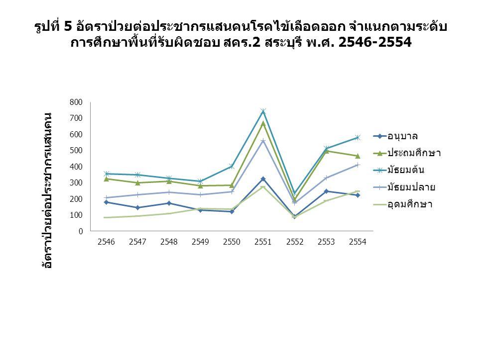 รูปที่ 5 อัตราป่วยต่อประชากรแสนคนโรคไข้เลือดออก จำแนกตามระดับ การศึกษาพื้นที่รับผิดชอบ สคร.2 สระบุรี พ.ศ.
