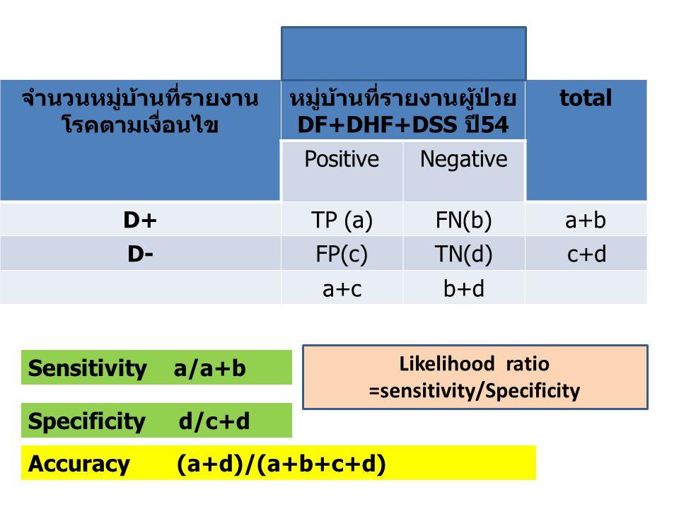 จำนวนหมู่บ้านที่รายงาน โรคตามเงื่อนไข หมู่บ้านที่รายงานผู้ป่วย DF+DHF+DSS ปี54 total PositiveNegative D+TP (a)FN(b)a+b D-FP(c)TN(d) c+d a+cb+d Sensitivity a/a+b Accuracy (a+d)/(a+b+c+d) Specificity d/c+d Likelihood ratio =sensitivity/Specificity