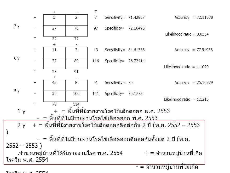 +-T 7 y +527Sensitivity=71.42857Accuracy =72.11538 -277097Specificity=72.16495 Likelihood ratio =0.0554 T3272 +- 6 y +11213Sensitivity=84.61538Accuracy =77.51938 -2789116Specificity=76.72414 Likelihood ratio =1.1029 T3891 +- 5 y +43851Sensitivity=75Accuracy =75.16779 -35106141Specificity=75.1773 Likelihood ratio =1.1215 T78114 1 y + = พื้นที่ที่มีรายงานโรคไข้เลือดออก พ.