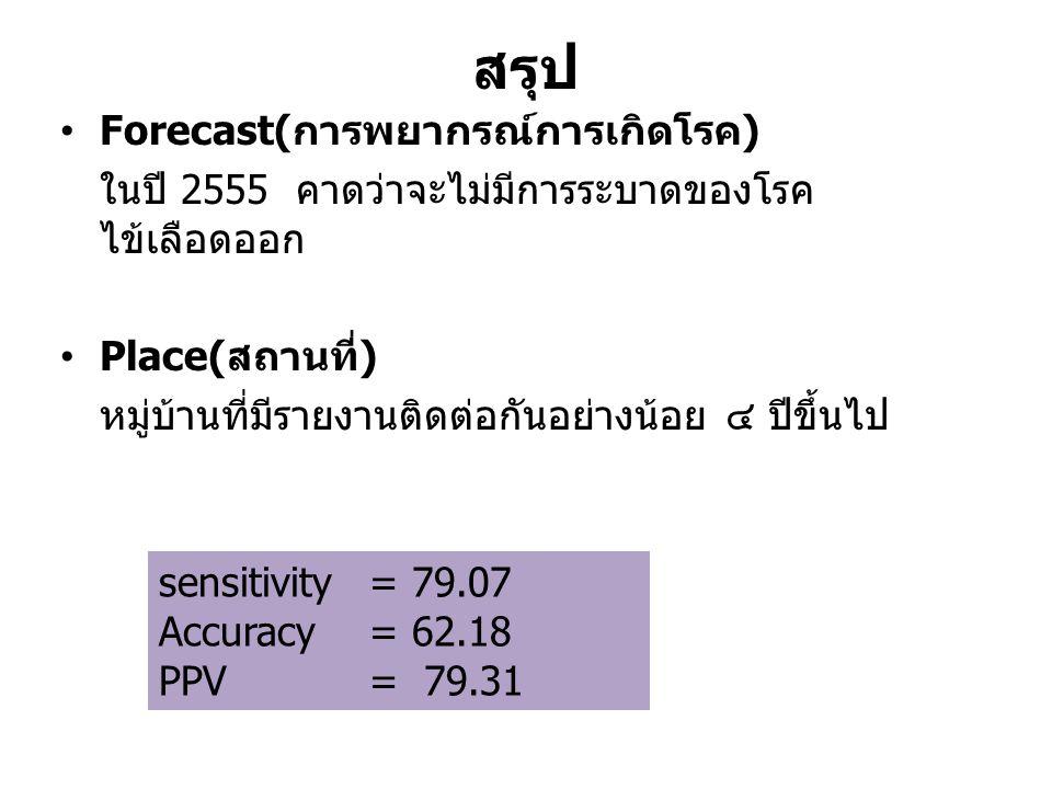 สรุป Forecast(การพยากรณ์การเกิดโรค) ในปี 2555 คาดว่าจะไม่มีการระบาดของโรค ไข้เลือดออก Place(สถานที่) หมู่บ้านที่มีรายงานติดต่อกันอย่างน้อย ๔ ปีขึ้นไป sensitivity = 79.07 Accuracy = 62.18 PPV = 79.31