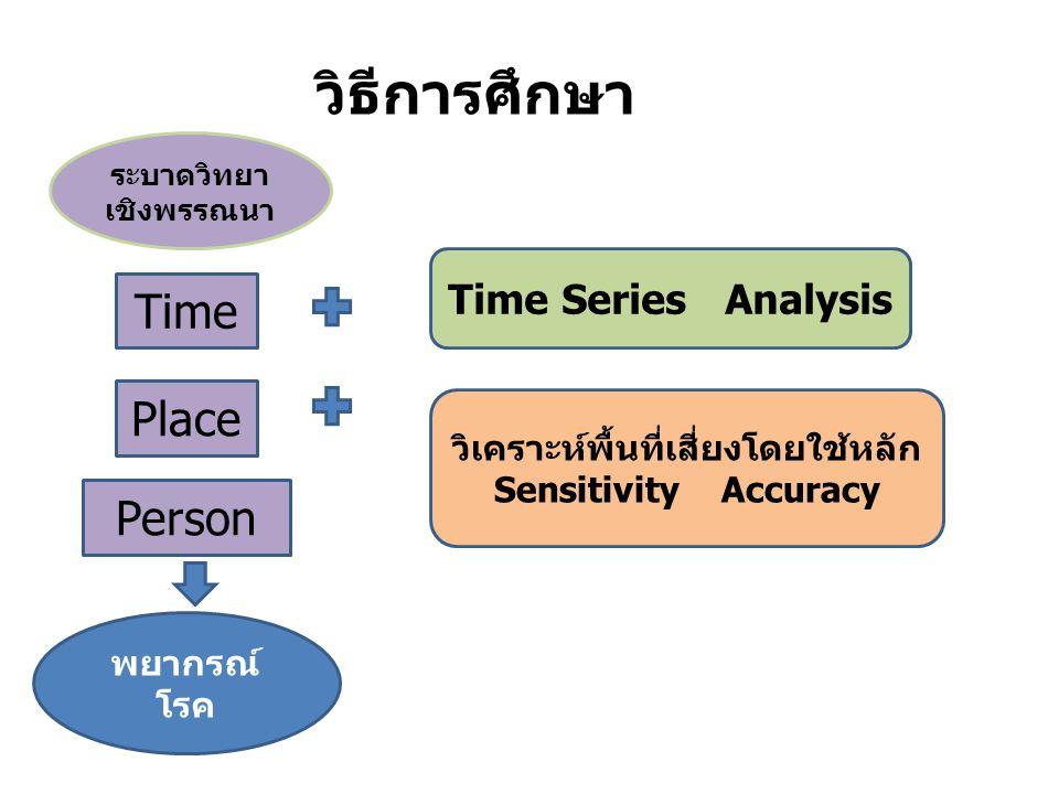วิธีการศึกษา ระบาดวิทยา เชิงพรรณนา Time Place Person พยากรณ์ โรค Time Series Analysis วิเคราะห์พื้นที่เสี่ยงโดยใช้หลัก Sensitivity Accuracy