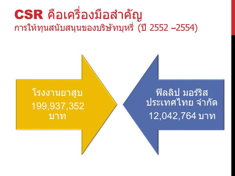 CSR คือเครื่องมือสำคัญ การให้ทุนสนับสนุนของบริษัทบุหรี่ ( ปี 2552 –2554)