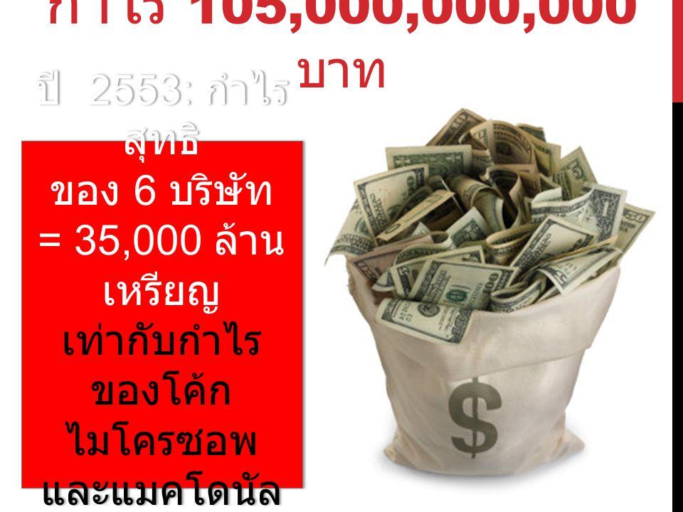 กำไร 105,000,000,000 บาท ปี 2553: กำไร สุทธิ ของ 6 บริษัท = 35,000 ล้าน เหรียญ เท่ากับกำไร ของโค้ก ไมโครซอพ และแมคโดนัล รวมกัน ปี 2553: กำไร สุทธิ ของ