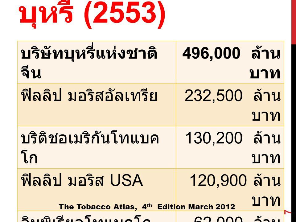 กำไรสุทธิของบริษัท บุหรี่ (2553) บริษัทบุหรี่แห่งชาติ จีน 496,000 ล้าน บาท ฟิลลิป มอริสอัลเทรีย 232,500 ล้าน บาท บริติชอเมริกันโทแบค โก 130,200 ล้าน บ