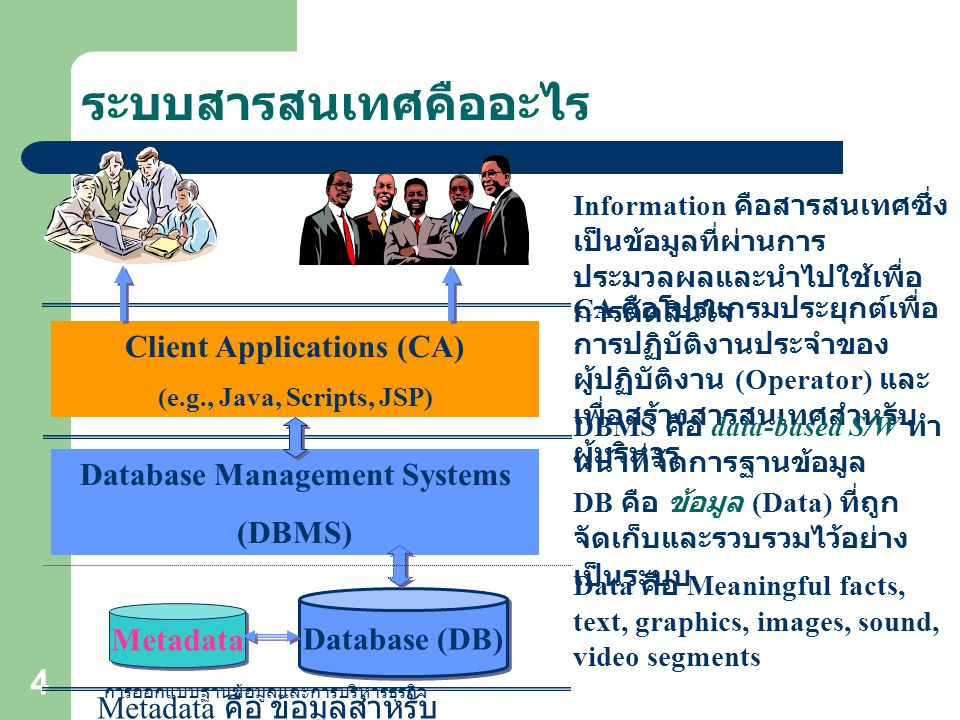 การออกแบบฐานข้อมูลและการบริหารธุรกิจ 4 ระบบสารสนเทศคืออะไร Database (DB) Database Management Systems (DBMS) Client Applications (CA) (e.g., Java, Scri