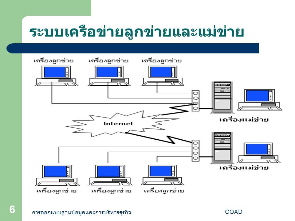 การออกแบบฐานข้อมูลและการบริหารธุรกิจ OOAD 17 ขั้นตอนการพัฒนาระบบฐานข้อมูล การพัฒนาระบบ – กลยุทธ์ในการพัฒนาระบบ จ้างบริษัทผู้ผลิตซอฟแวร์รับผิดชอบในการพัฒนาระบบทั้งหมด เจ้าของระบบทำการพัฒนาระบบงานขึ้นมาเป็นของตัวเอง – ทำเอกสารประกอบโปรแกรม เอกสารประกอบโปรแกรมสำหรับผู้ใช้ เอกสารประกอบโปรแกรมสำหรับผู้เขียนโปรแกรม
