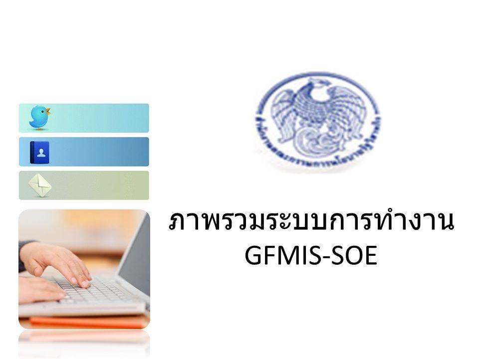 การแจ้งปัญหาทางด้านเทคนิค ระบบ GFMIS-SOE Helpdesk Center: 0-22684-4444 ปัญหาที่พบยกตัวอย่าง เช่น 1.
