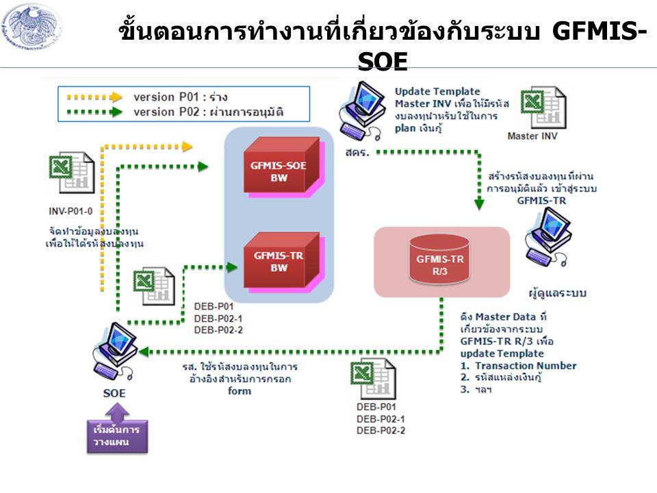 ขั้นตอนการทำงานที่เกี่ยวข้องกับระบบ GFMIS- SOE
